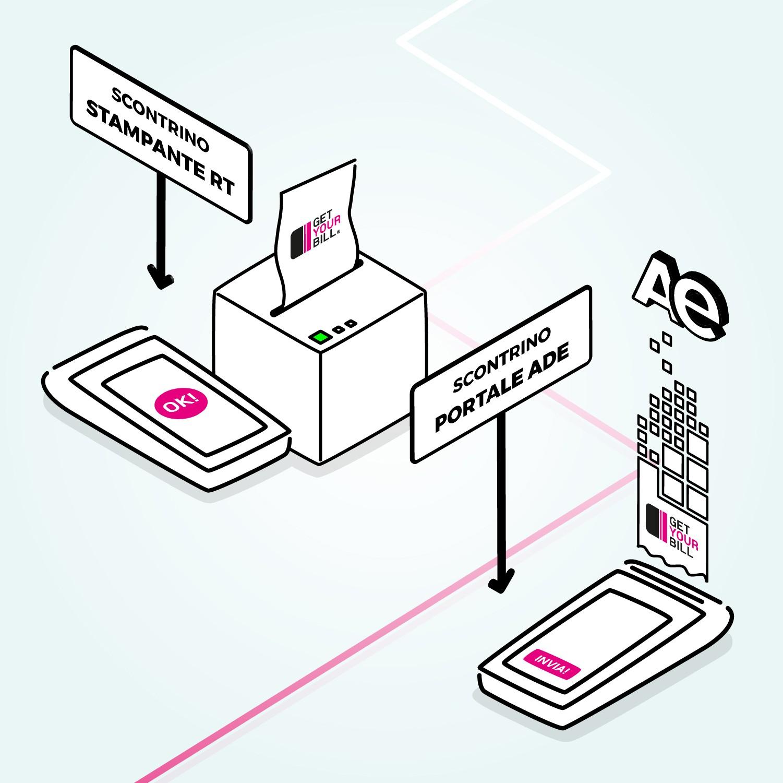 GetYourBill per POS - funzionalità per l'emissione degli scontrini elettronici