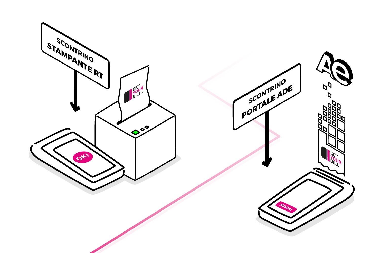 Scontrino elettronico con GetYourBill - funzionalità Portale AdE o Stampante RT