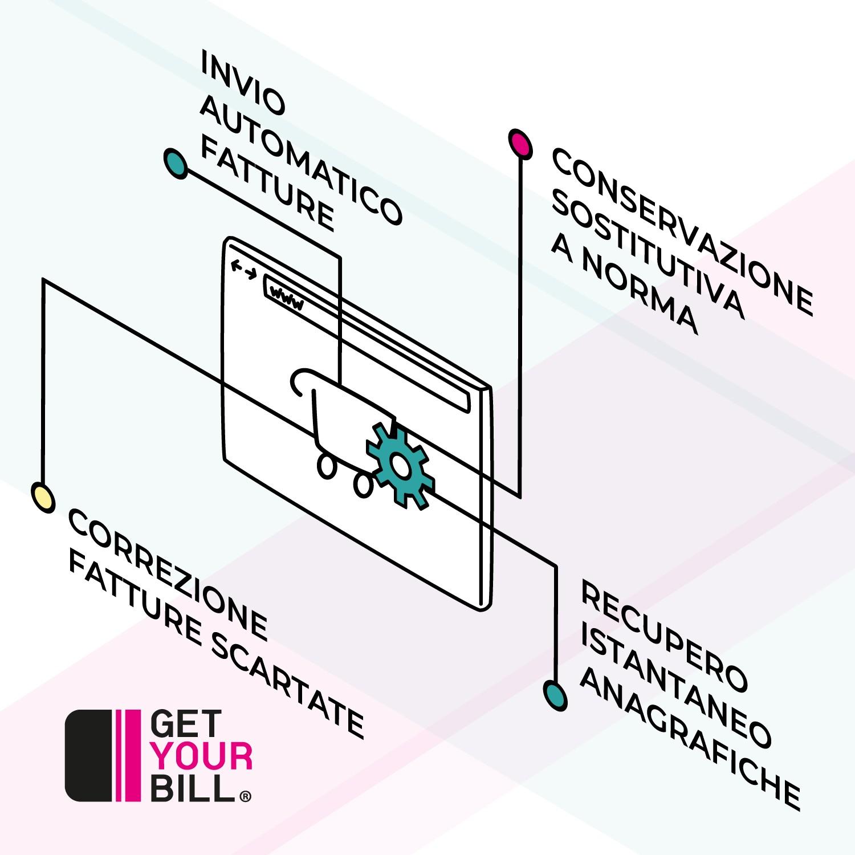 GetYourBill per WooCommerce: i vantaggi